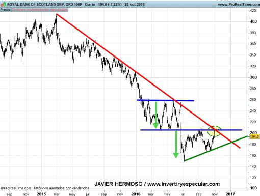 1-RBS% - Seguimiento valores europeos