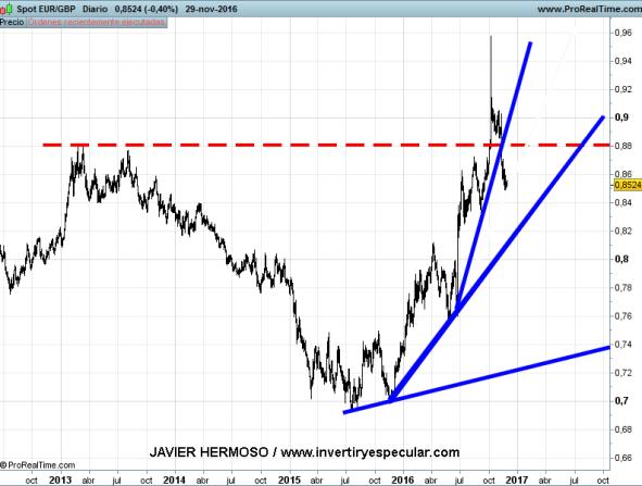 1-diciembre-euro-libra% - Euro vs. yen, libra y dólar
