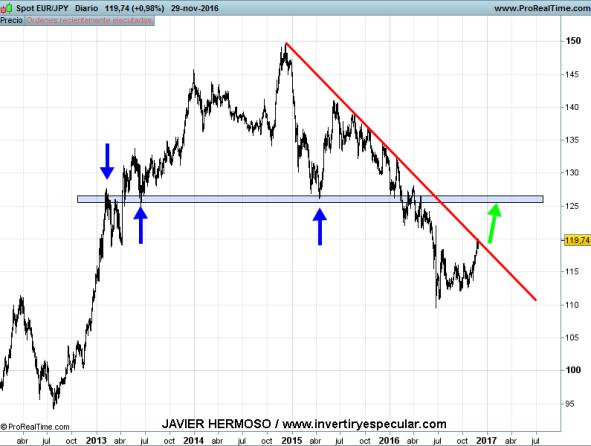 1-diciembre-euro-yen% - Euro vs. yen, libra y dólar