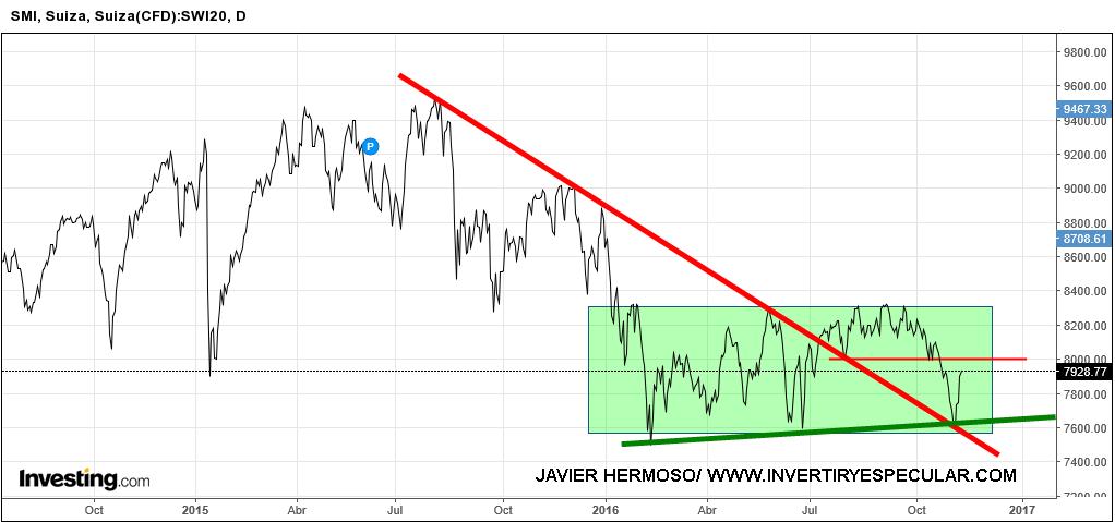 11-suiza% - Vistazo a otros índices europeos