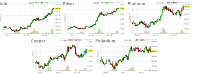 2-noviembre-metales-horario% - Los metales y los bonos recuperan fuerte gracias a la corrección bursátil