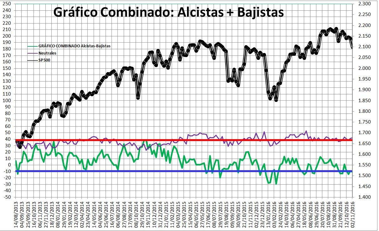 2016-11-03-14_56_12-Microsoft-Excel-SENTIMIENTO-DE-MERCADO-SP-500-Modo-de-compatibilidad% - Sentimiento de Mercado 2/11
