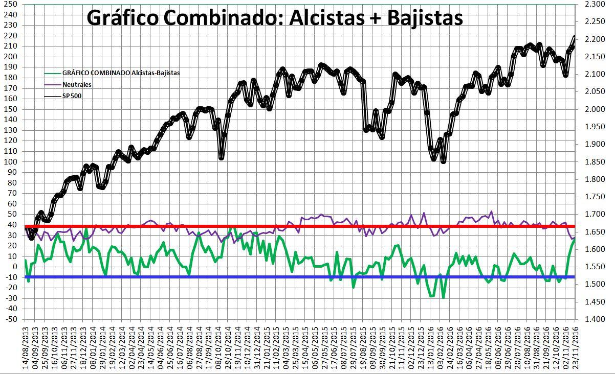 2016-11-24-16_47_56-Microsoft-Excel-SENTIMIENTO-DE-MERCADO-SP-500-Modo-de-compatibilidad% - Sentimiento de Mercado 23/11