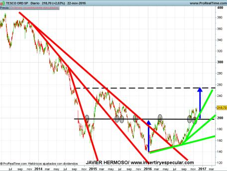 23-TESCO% - Seguimiento valores área Libra : Barclays, HSBC, RBS, Rio Tinto, Tesco
