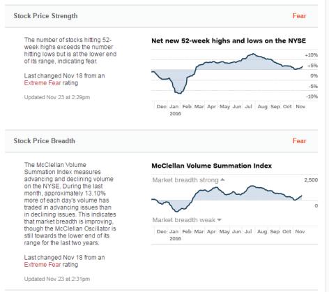 24-noviembre-indicador-tendencia-3% - Indicadores de la tendencia en RV USA