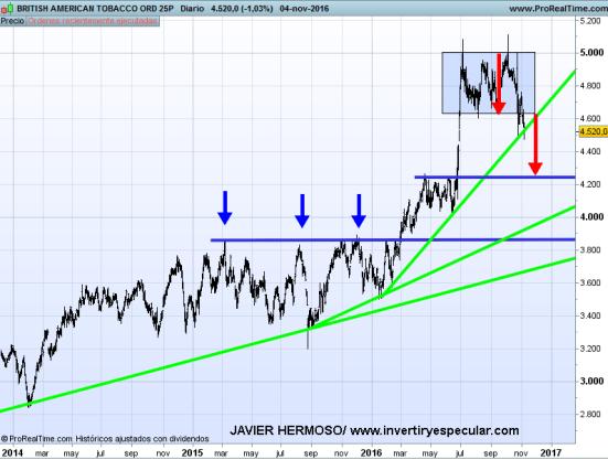 7-BAT% - Valores en libras : HSBC, BAT y Tesco