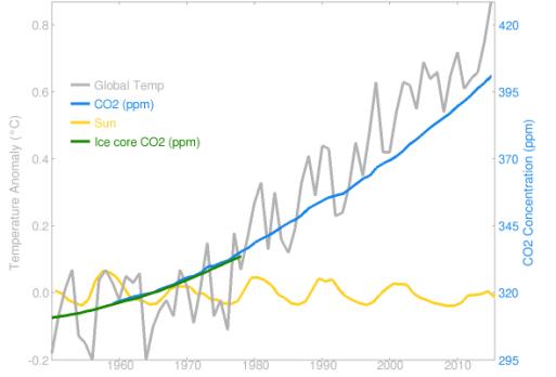 cambio-climático-graficas-1% - El calentamiento global es inexorable  aunque Trump se ria de él