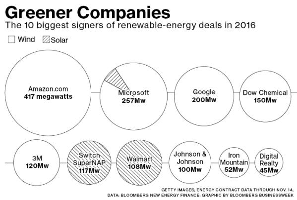 compañías-más-ecológicas% - Las compañías más ecológicas