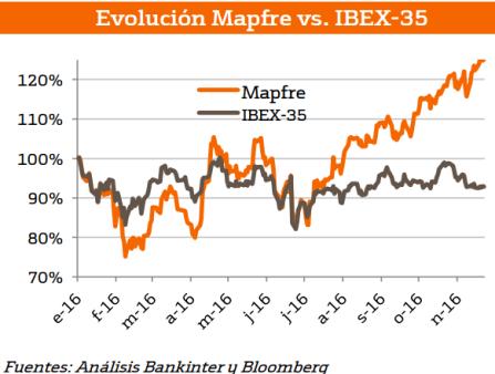 mapfre-vs-ibex% - Bankinter: notas positivas sobre los fundamentales de Mapfre