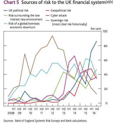 riesgo-político-uk% - El riesgo político se desboca en Gran Bretaña para su sistema financiero
