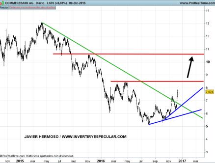 13-COMMERZBANK% - Seguimiento Banca europea