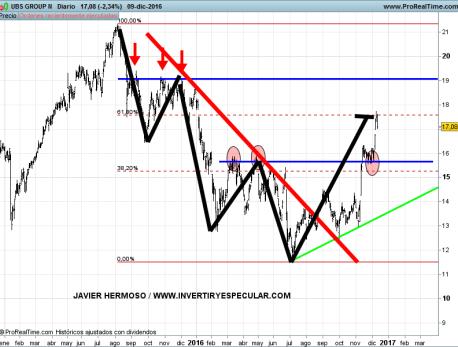 13-UBS% - Seguimiento Banca europea