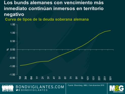 16-rentabilidad-deuda-alemana% - Deuda e Inflación en Europa