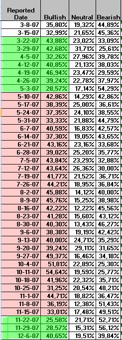 19-ultimo-techo-2007-vs-sentimiento-1% - Sin duda Wall Street  está en plena distribución