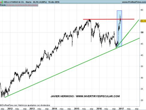 19-well-fargo% - Bancos área dólar