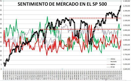 2016-12-15-12_29_27-Microsoft-Excel-SENTIMIENTO-DE-MERCADO-SP-500-Modo-de-compatibilidad% - Sentimiento de Mercado 14/12