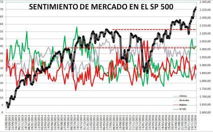 2016-12-22-10_00_08-Microsoft-Excel-SENTIMIENTO-DE-MERCADO-SP-500-Modo-de-compatibilidad% - Sentimiento de Mercado 21/12