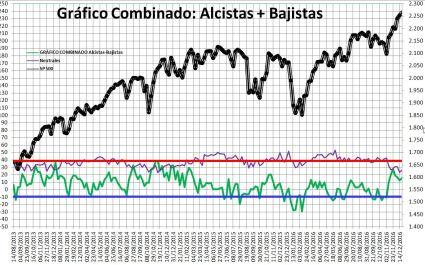 2016-12-22-10_00_54-Microsoft-Excel-SENTIMIENTO-DE-MERCADO-SP-500-Modo-de-compatibilidad% - Sentimiento de Mercado 21/12