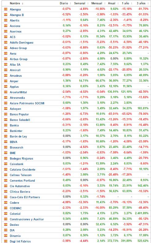 23-de-abengoa-a-dogi% - El mercado español a una semana de terminar el año