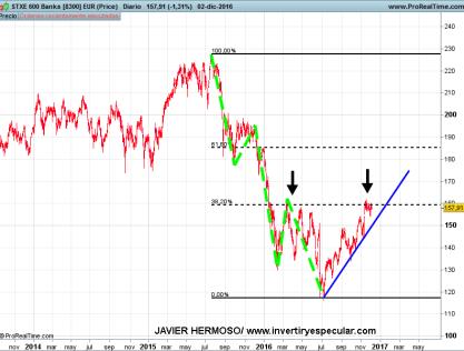 5-diciembre-bancos-euro% - Tres sectores europeos a vigilar esta semana