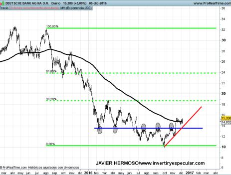 6-diciembre-db% - Seguimiento banca europea
