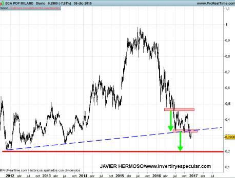 6-diciembre-populare% - Seguimiento banca europea