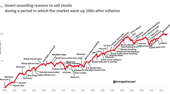 inflación-y-mercados% - Argumentos razonables para vender acciones