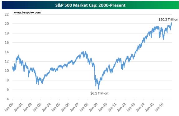 recapitalizacion-sp500% - El SP500 se ha recapitalizado 3.5 veces desde el 2009