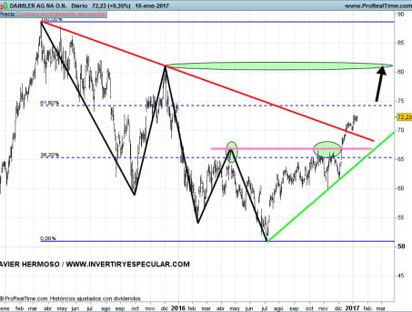 12-enero-daimler% - Seguimiento valores  zona euro: Daimler, ING y Asml
