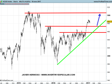 19-enero-aex% - Los otros índices europeos