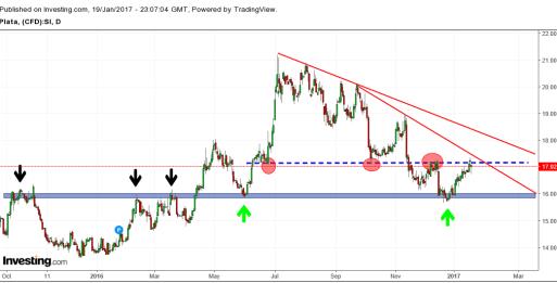 Plata-20-enero% - Especial commodities