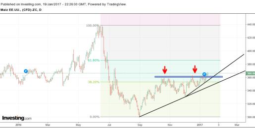 maiz-20-enero% - Especial commodities