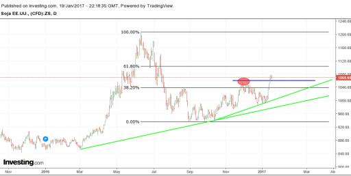 soja-20-enero% - Especial commodities