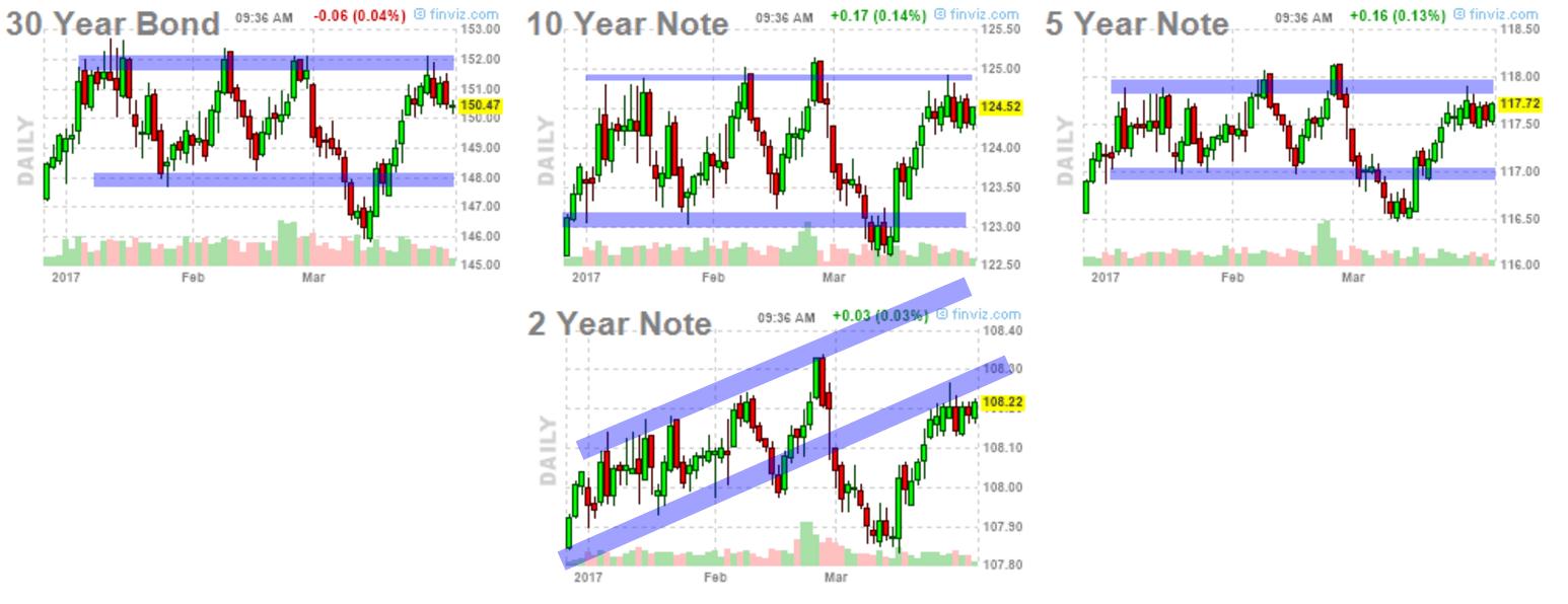 31-marzo-notas-y-bonos-usa% - Vistazo a Bonos  y bonos USA antes de cerrar el trimestre