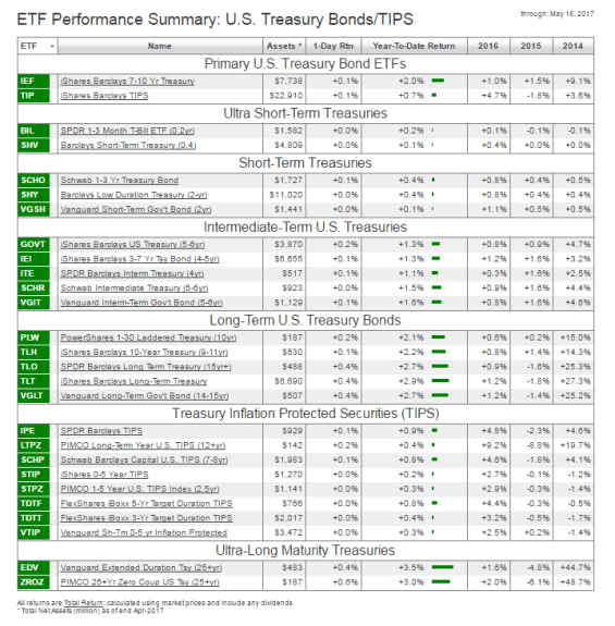 17-MAYO-DEUDA-PUBLICA-USA% - Seguimiento ETFs sobre deuda pública USA