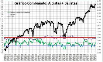 2017-05-11-10_52_28-Microsoft-Excel-SENTIMIENTO-DE-MERCADO-SP-500-Modo-de-compatibilidad% - Sentimiento de Mercado 10/5/17