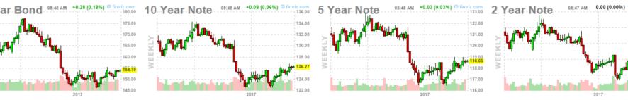 30-mayo-bonos-usa% - Vistazo a Bonos USA en semanal
