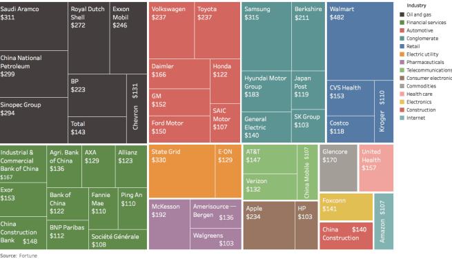 50-mayores-compañías-por-ingresos% - Las mayores compañías del mundo por ingresos