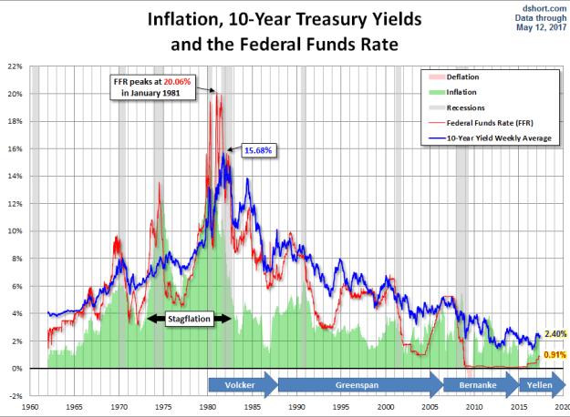 bono-a-10-inflacion-y-tipos-de-interés% - Inflación, tipos de interés y rentabilidad del bono a diez años en EEUU