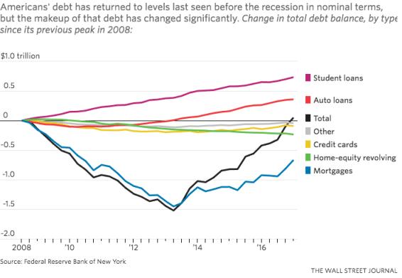 deuda-de-los-hogares-EEUU-mayo-2017% - La deuda de los hogares estadounidenses vuelve a niveles pre-subprime