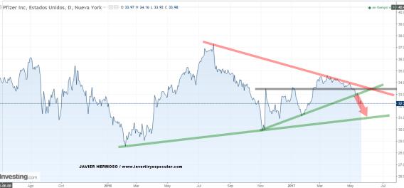 pfizer-22-mayo-2017% - Seguimiento valores USA: Pfizer y Chevron