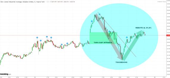 25-ENERO-DOW-JONES% - Vaya intradía ayer: tapado de gap en Dax y tocomocho en Dow