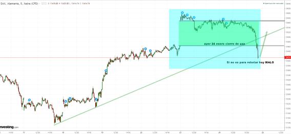 25-enero-dax-gap-tapado% - Vaya intradía ayer: tapado de gap en Dax y tocomocho en Dow