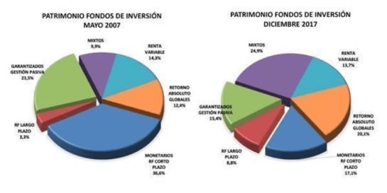 DISTRIBUCION-DE-LOS-FONDOS-DE-INVERSION-EN-ESPAÑA% - Lo que debes saber de la evolución de los fondos españoles