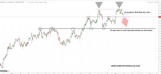 REPSOL-30-ENERO-2018% - Dos cortos con al menos poco riesgo