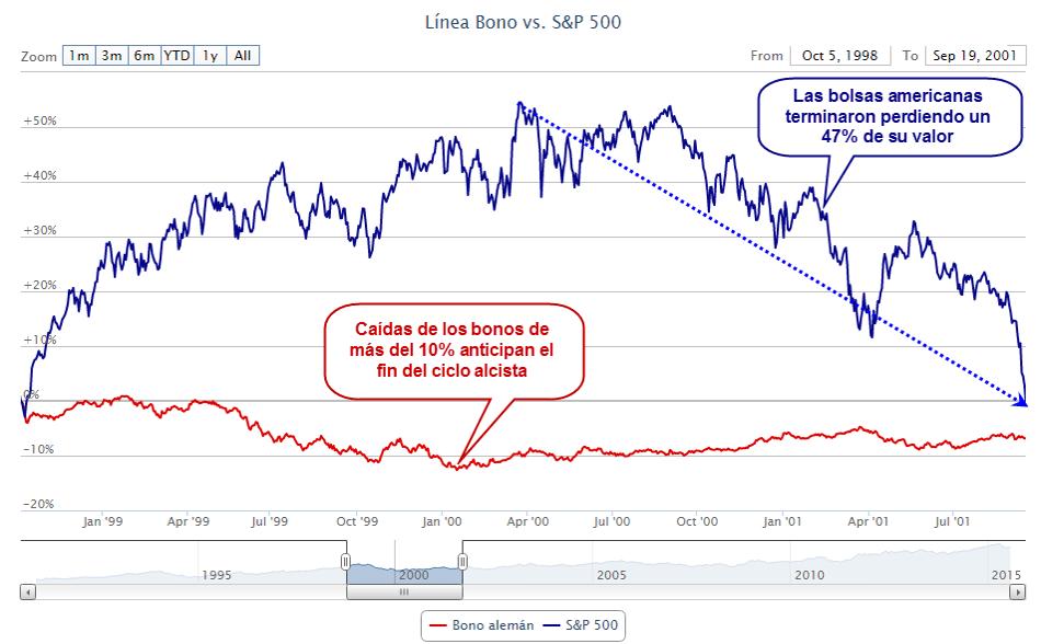bonos-bolsa-año-2000% - ¿Los bonos anticipan las grandes correcciones bursátiles?