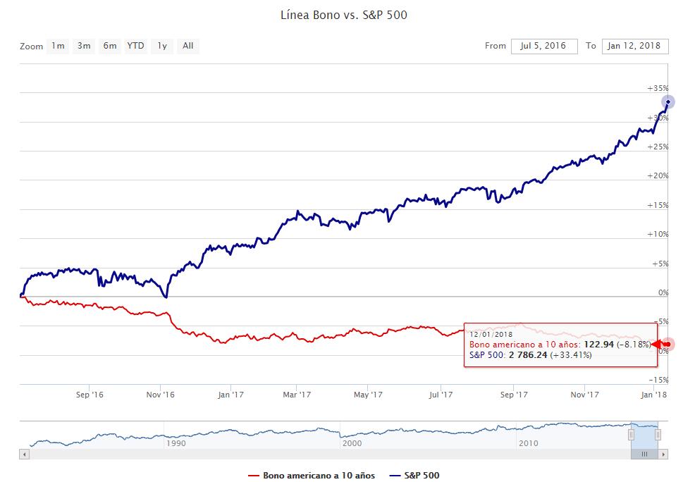 bonos-bolsa-año-2018% - ¿Los bonos anticipan las grandes correcciones bursátiles?