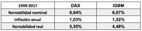 dax-vs-ibex-siglo-xxi-2% - Comparativa IBEX vs DAX en lo que va siglo