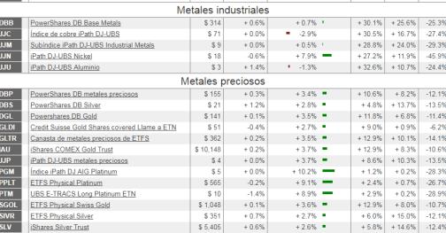 etfs-sobre-metales-29-enero% - Hay que estar en metales