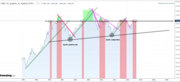 ibex-largo-plazo-22-enero-2018% - Hay momentos en que el mercado pide que apuestes por su  futuro